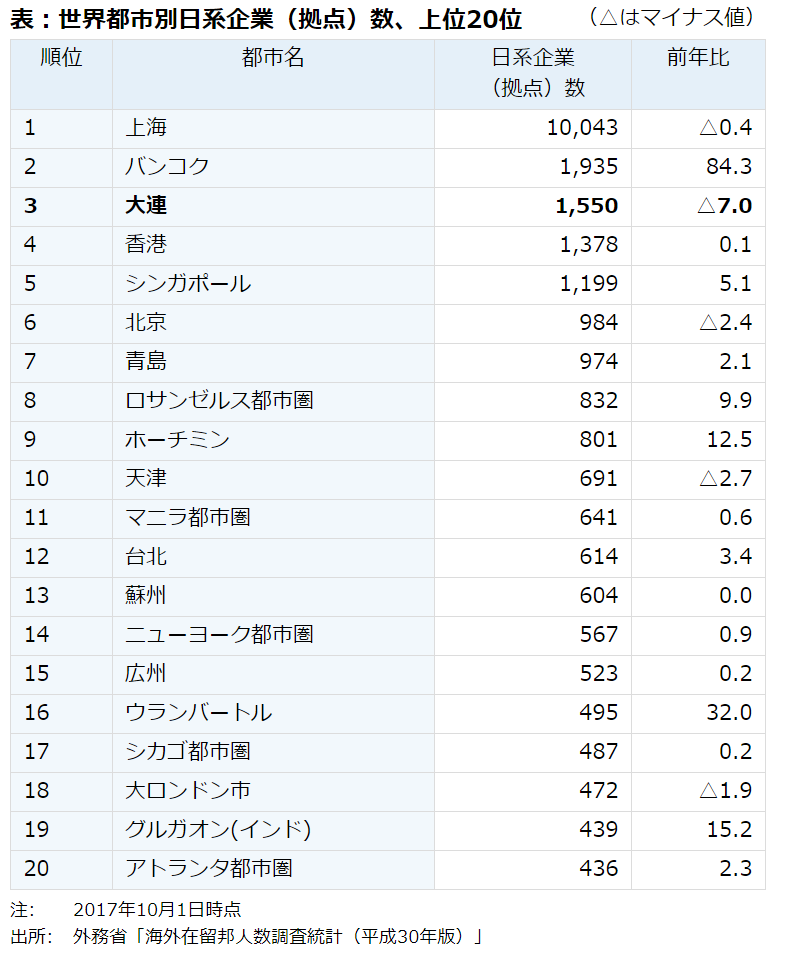 各都市に進出している日系企業の数を紹介した資料